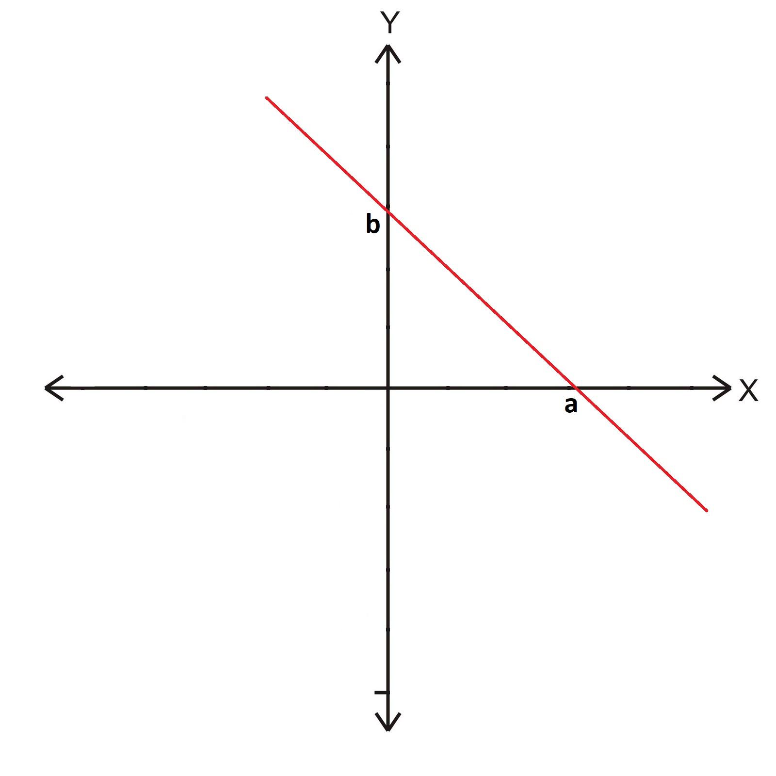 Eksenleri kestiği bilinen doğru denklemi